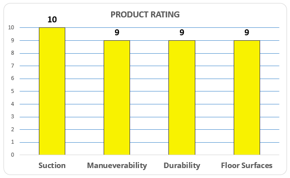DC33 Rating
