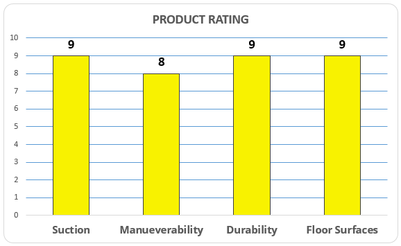 hoover-rating